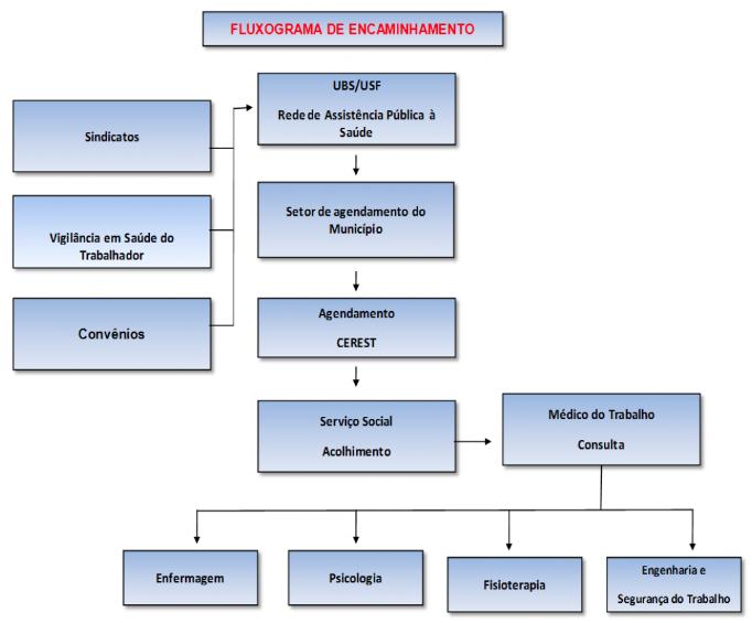 FLUXOGRAMA DE ENCAMINHAMENTO